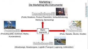 Folie_Marketing_Mix